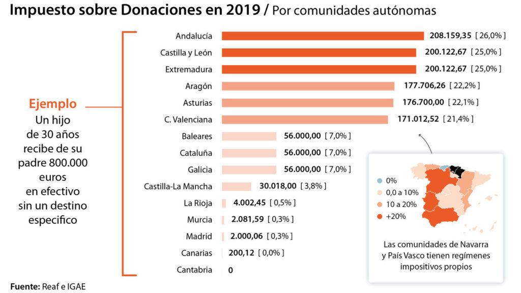 Impuesto de donaciones 2.019